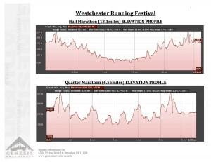 Westchester Medical Center Running Festival Half Marathon Elevation